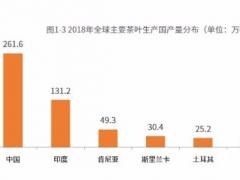 中国茶叶产量全球占比超四成 人均需求不断增加